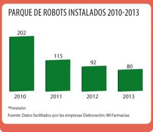 robotizacion mas tiempo para el cliente
