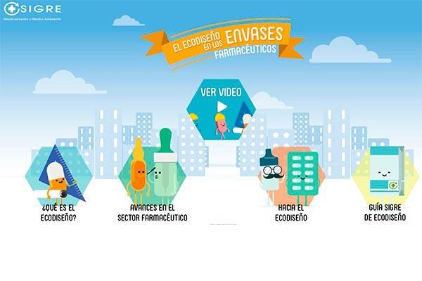 el ecodiseno en los envases farmaceuticos ya cuenta con una web especifica