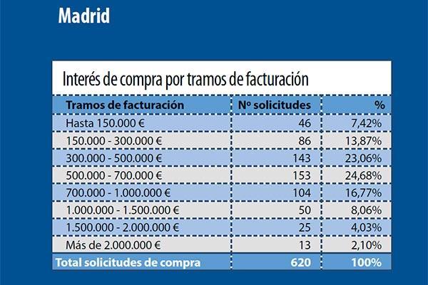 madrilenos y extremenos los mas interesados en comprar farmacia en sus respectivas comunidades
