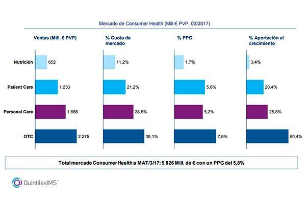 el mercado farmaceutico prosigue con su crecimiento en marzo