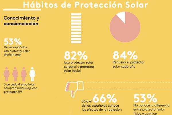 ms de la mitad de las espaolas no son fieles a su firma de protector solar