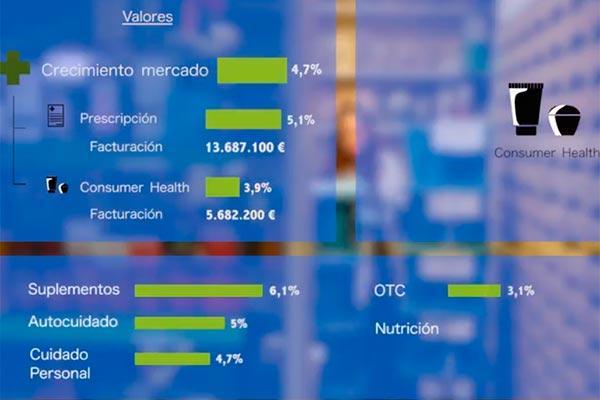 los 1700 millones de productos vendidos en mayo evidencian el auge del mercado farmaceutico