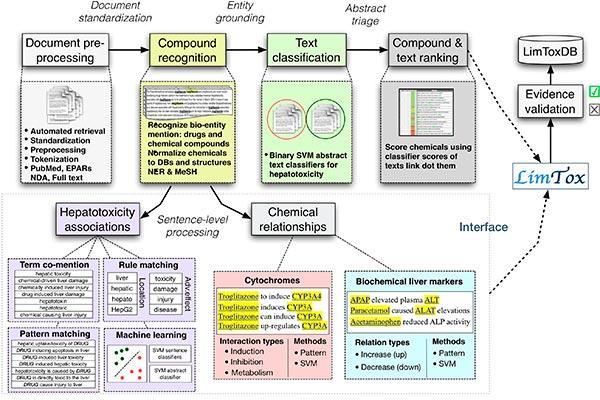 limtox un buscador online de informacion sobre toxicidad de farmacos