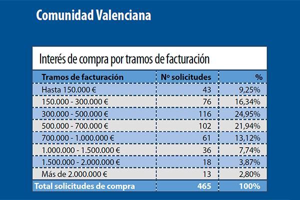 se mantiene estable el interes de compra de farmacia en la comunidad valenciana