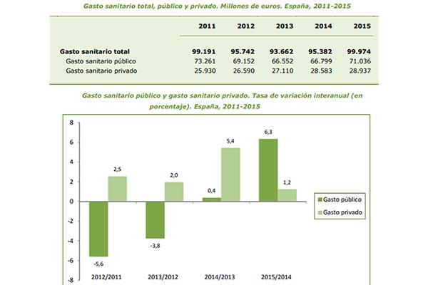 el sector privado impulsa el ligero reflote del gasto sanitario total en el ultimo lustro