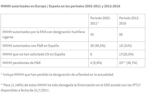 espana solo comercializa uno de cada dos medicamentos huerfanos autorizados por la ema