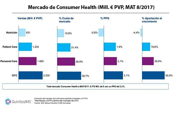 frenazo al crecimiento del mercado farmaceutico en agosto