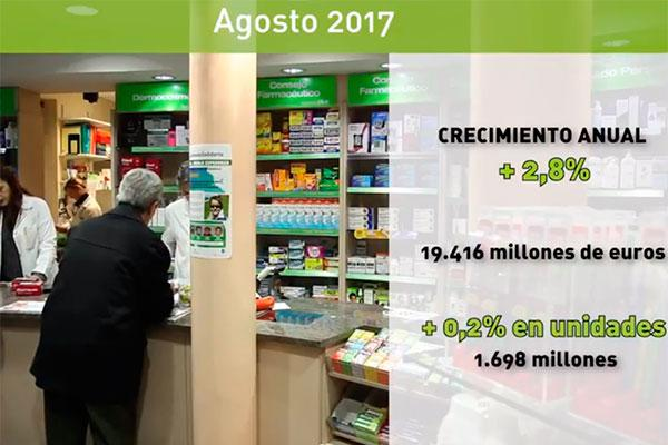 el mercado farmacutico espaol sigue al alza con un crecimiento del 28 en los ltimos doce meses