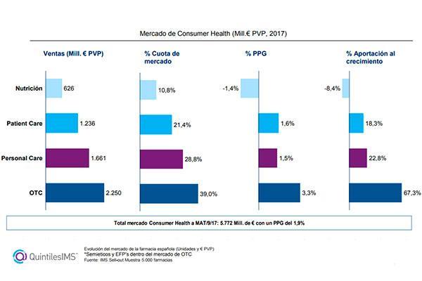 el mercado farmaceutico repunta en septiembre