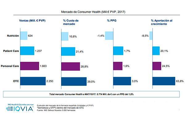 el crecimiento del mercado farmaceutico en valores marca la tendencia de octubre