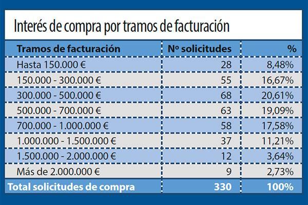 la farmacia catalana gana atractivo entre propietarios y la balear entre nuevos inversores