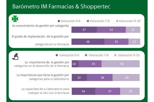 la gestion por categorias sigue siendo una oportunidad en la farmacia