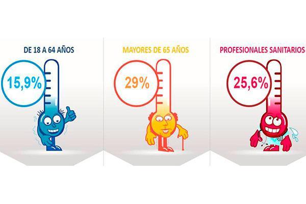 la tasa de vacunacion contra la gripe en espana sigue muy lejos del objetivo de la oms
