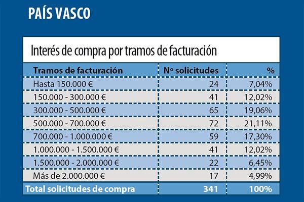 se incrementa de forma significativa el interes de compra de farmacia en el pais vasco