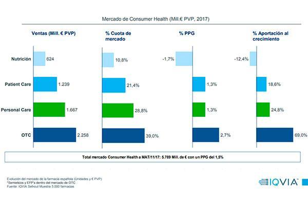 el mercado farmaceutico mejora su tendencia en noviembre