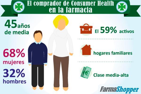 el comprador de consumer health en la farmacia ha cambiado