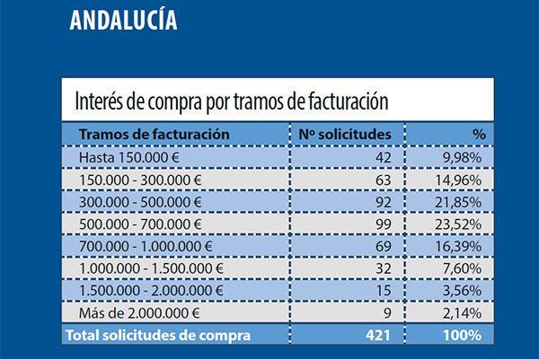la farmacia andaluza incrementa su atractivo entre los inversores