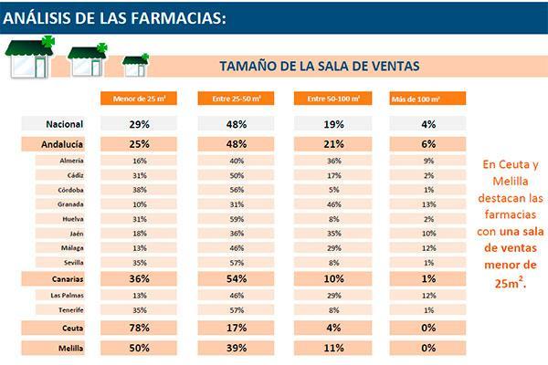 las farmacias de andalucia canarias ceuta y melilla