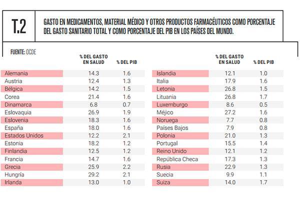 el gasto farmaceutico representa el 18 del total del gasto sanitario en espana