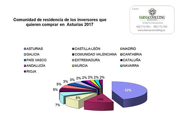 aumenta el inters de compra de farmacia en asturias