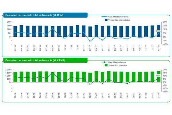 el mercado farmaceutico crece en valores durante enero