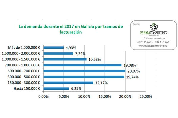 los gallegos los ms interesados en comprar farmacia en galicia