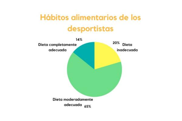 solo el 14 de los deportistas catalanesnbspsiguen una dieta completamente adecuada