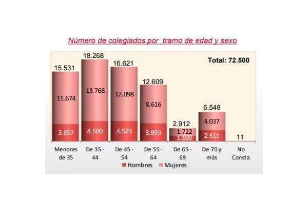 la cifra de farmacuticos colegiados aumenta un 2nbsp