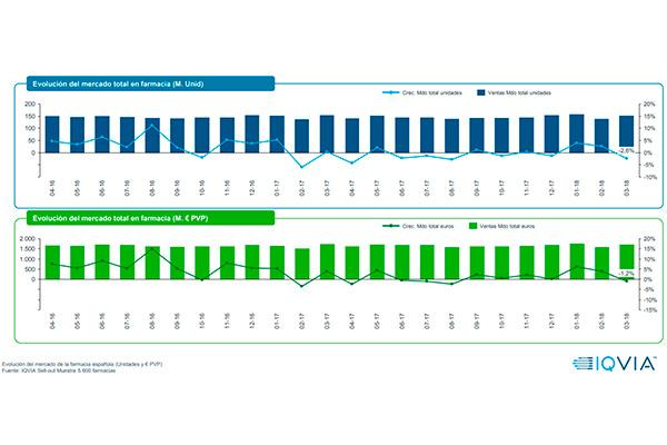 marzo rompe la tendencia positiva del mercado farmacutico