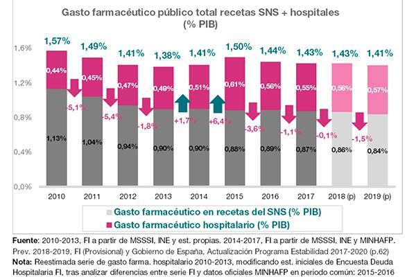 el gasto farmaceutico publico sigue por debajo del nivel de 2010