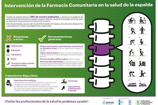 las farmacias espanolas ponen en marcha una campana sobre el dolor de espalda