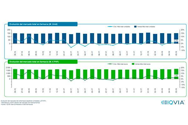 la tendencia positiva del mercado farmaceutico continua en mayo