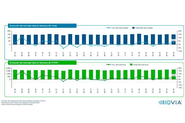 junio el mercado farmacutico crece en valores y en volumen