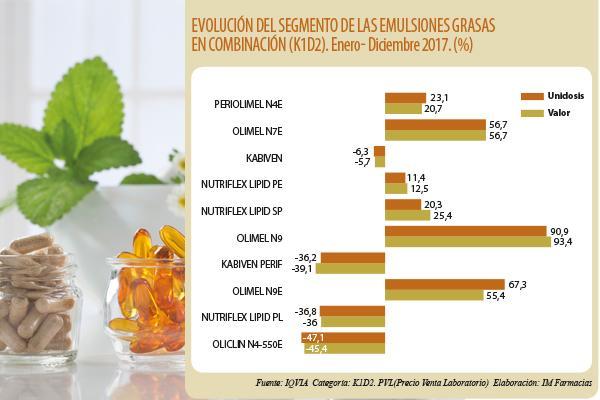 el mercado de la nutricion y las vitaminas sube de talla