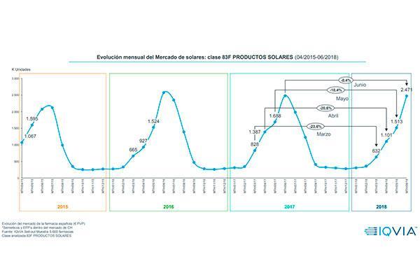 el mercado de solares ve la luz en junio