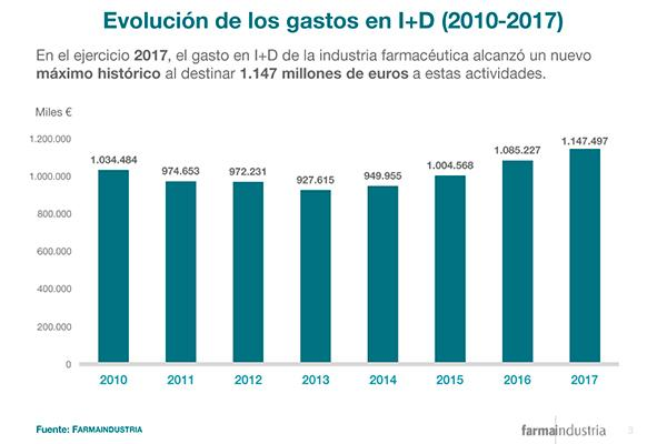 la industria farmaceutica bate su record de inversion en id
