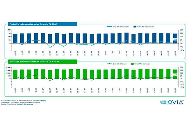 agosto el mercado farmacutico mantiene la tendencia positiva