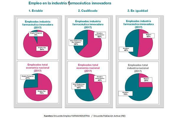 estable cualificado y con igualdad de genero asi es el empleo en la industria farmaceutica