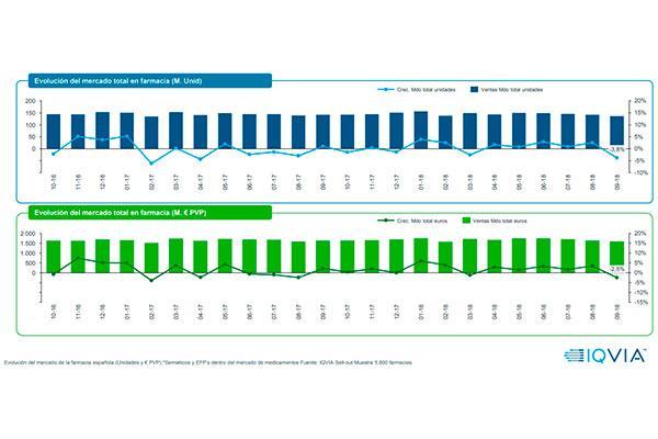 septiembre rompe la tendencia positiva del mercado farmacutico
