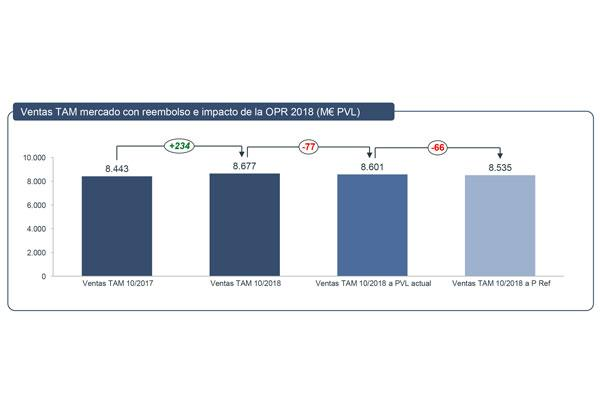 66meuro este es el impacto de la aplicacion de la opr en el mercado farmaceutico de reembolso