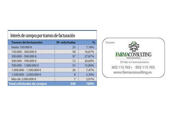 la-farmacia-catalana-gana-atractivo-entre-los-residentes-de-la-comunid