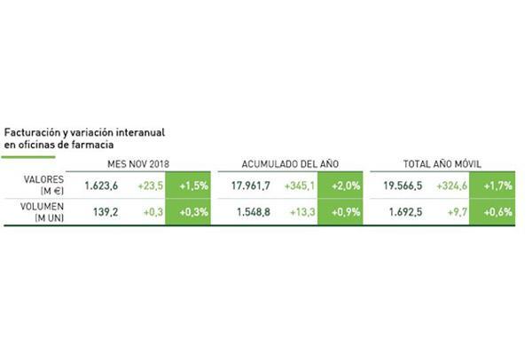 el-mercado-farmaceutico-crece-un-17-en-facturacion