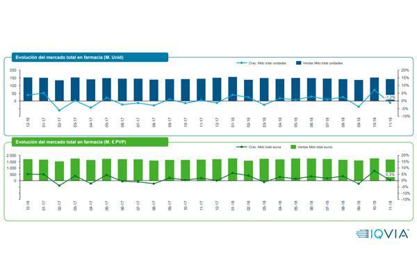el mercado farmaceutico crece en valores y en volumen
