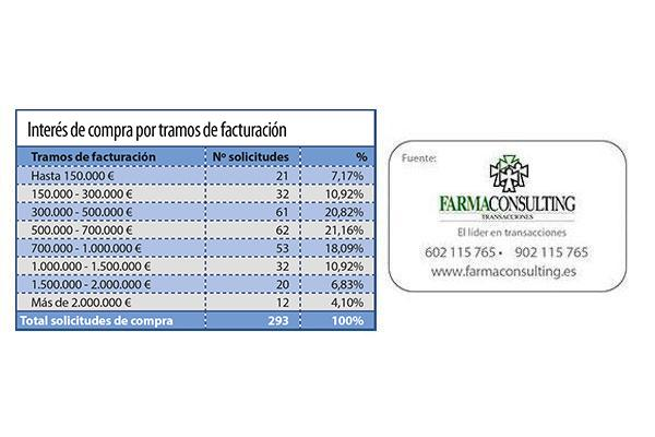 9bd6e23b87 La farmacia del País Vasco atrae mayoritariamente a sus propios residentes