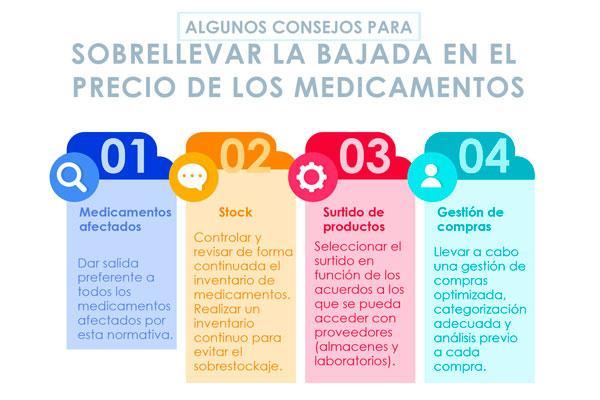 recomendaciones para sobrellevar la bajada de precio de los medicamentos en la farmacia