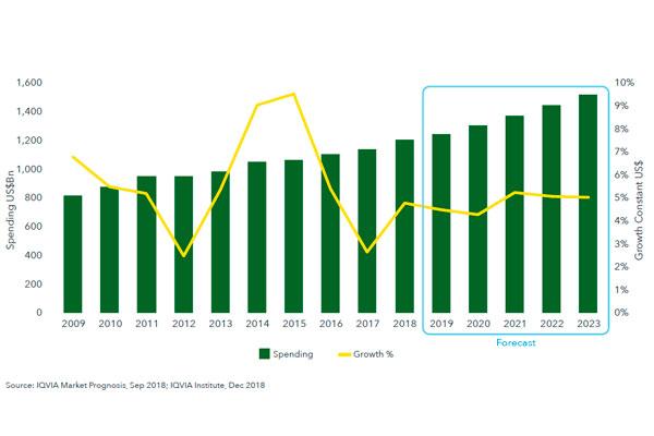 el mercado farmaceutico seguira creciendo
