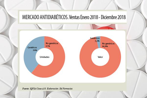 antidiabticos y antitrombticos relanzan el mercado no protegido