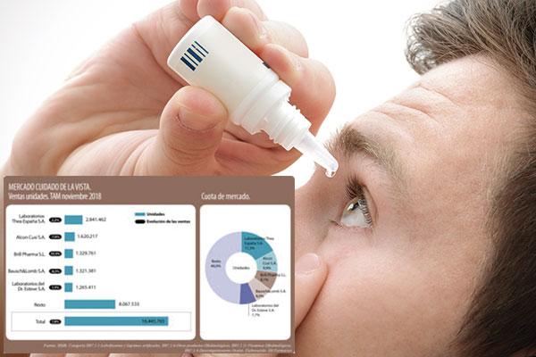 abordaje del cuidado ocular desde la farmacia