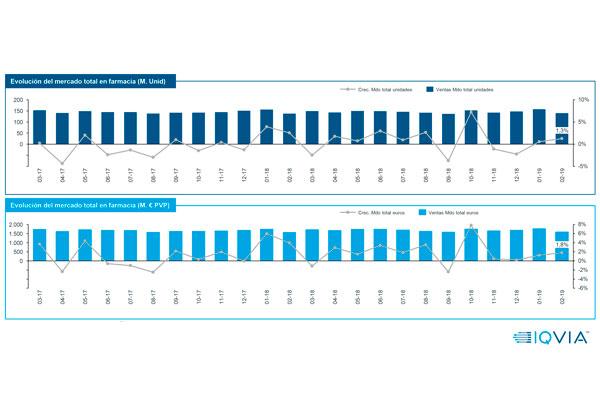 febrero mantiene la tendencia positiva del mercado farmacutico
