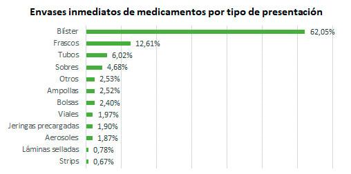 los-envases-de-medicamentos-reducen-su-peso-medio-en-un-148